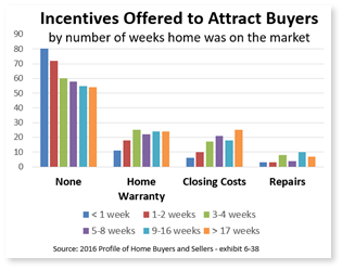 Attracting buyers adding incentives