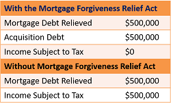 Mortgage Debt Relief example 2017.png