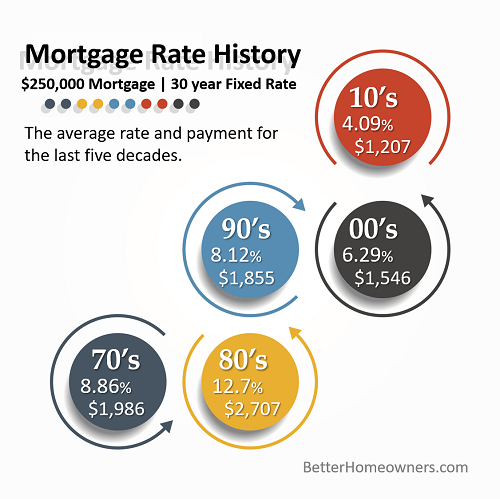 Mortgage Rate Average by Decade