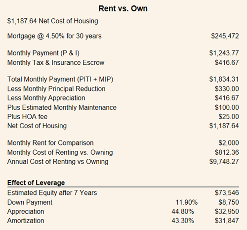 Denver rent vs own 020518.png