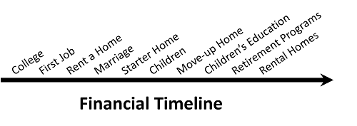 Financial Timeline.png
