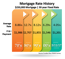 Mortgage Rate History in Denver