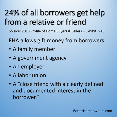 Borrower's