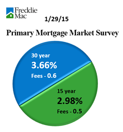 PMMS Mortgage Rates2.png