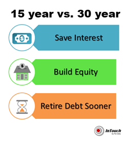 how to pay a 30 year mortgage in 15 years