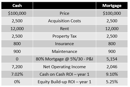 Equity Buildup