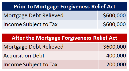 Mortgage Relief.png