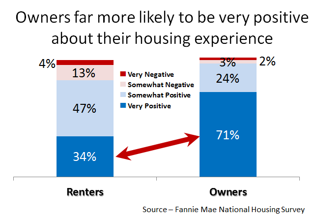 Renters Want to Buy
