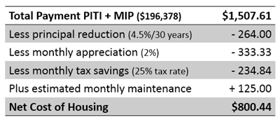 net cost of housing.png