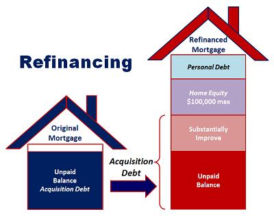 Refinancing.png