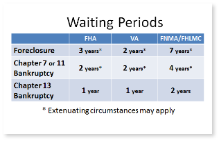 Waiting periods.png